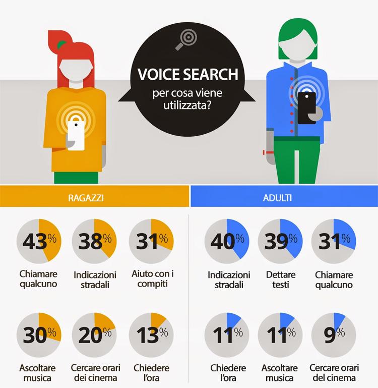 Per cosa viene usata la Ricerca Vocale